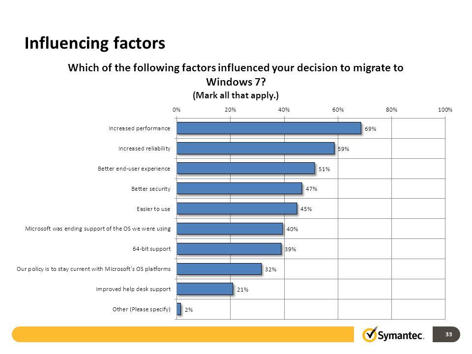 Influencing factors 33