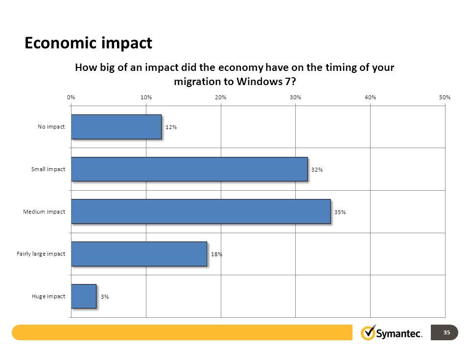 Economic impact 35