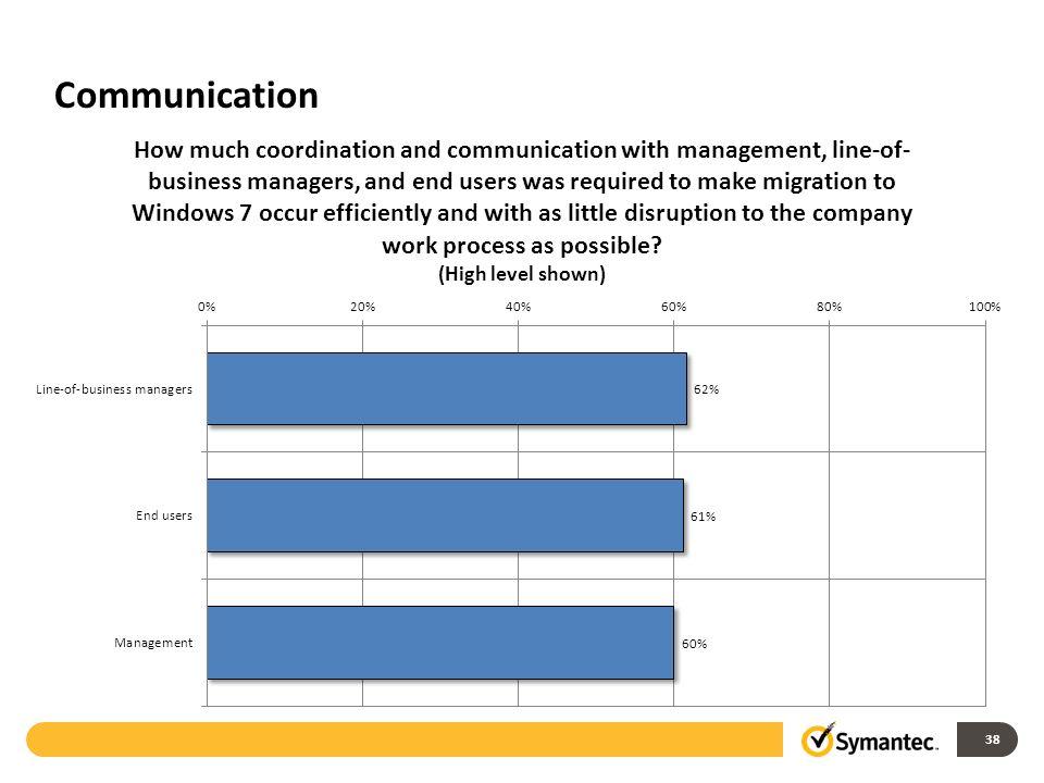 Communication 38
