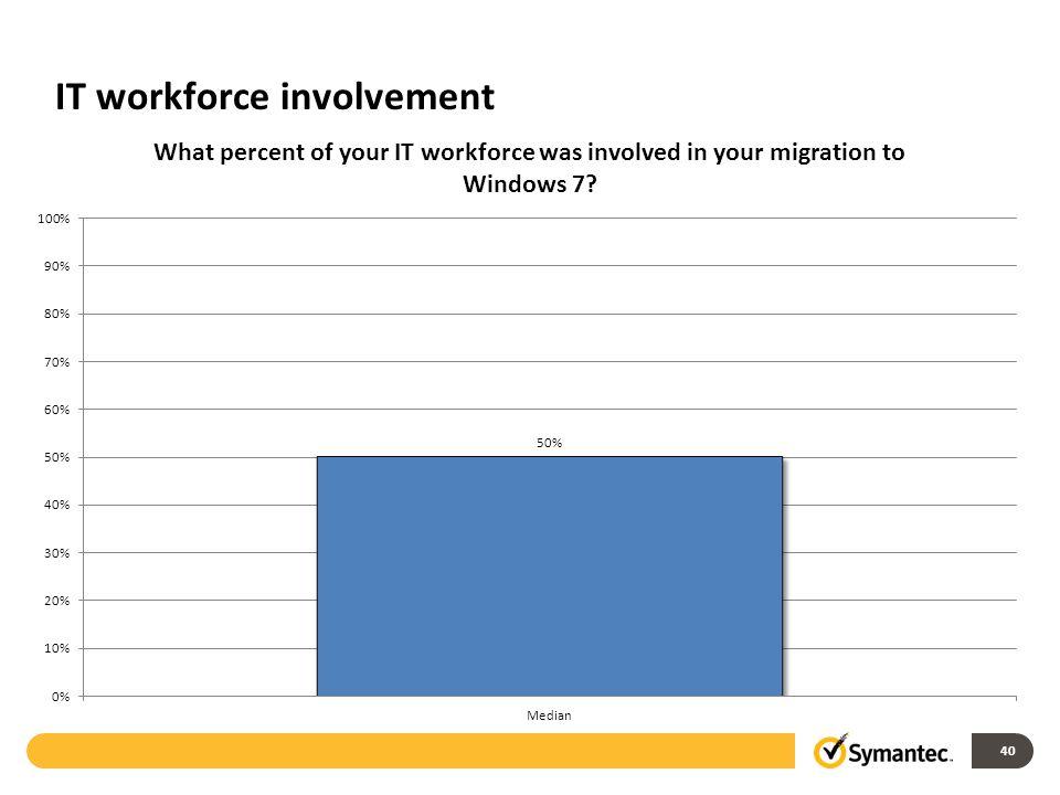 IT workforce involvement 40