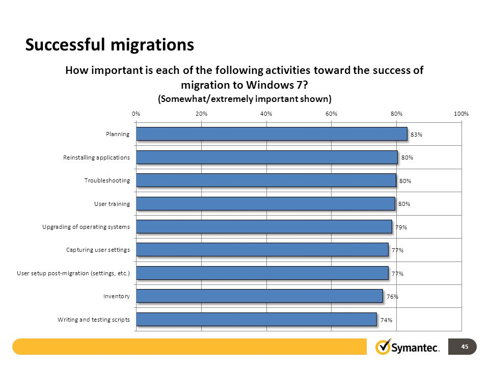 Successful migrations 45
