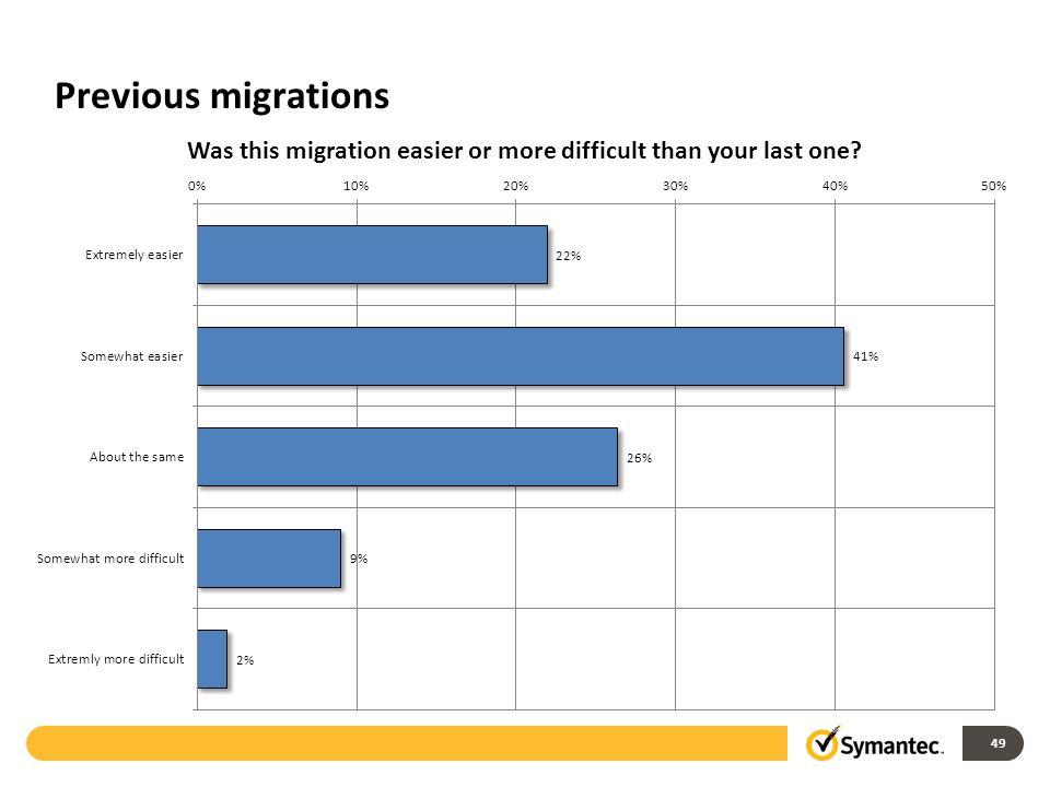 Previous migrations 49