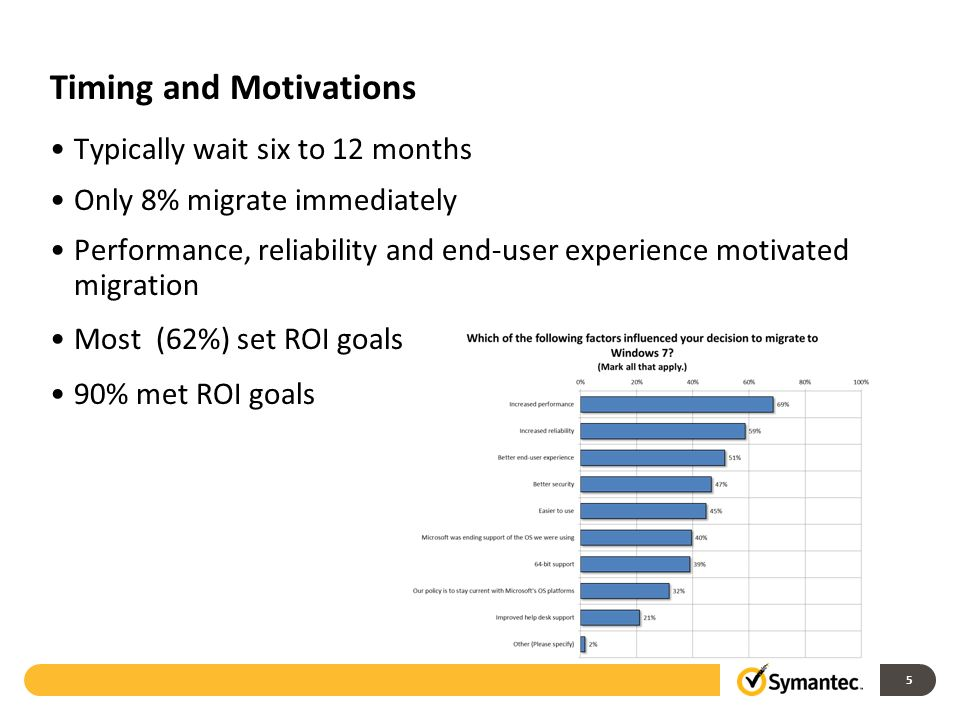 Timing and Motivations Typically wait six to 12 months Only 8% migrate immediately Performance, reliability and end-user experience motivated migration Most (62%) set ROI goals 90% met ROI goals 5