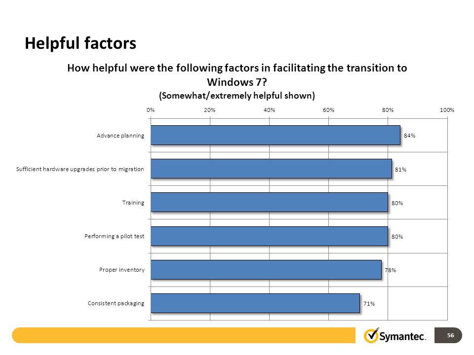 Helpful factors 56