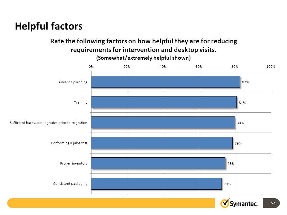 Helpful factors 57