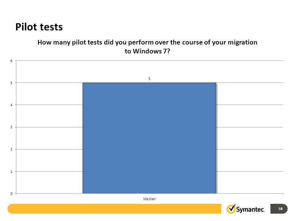 Pilot tests 58