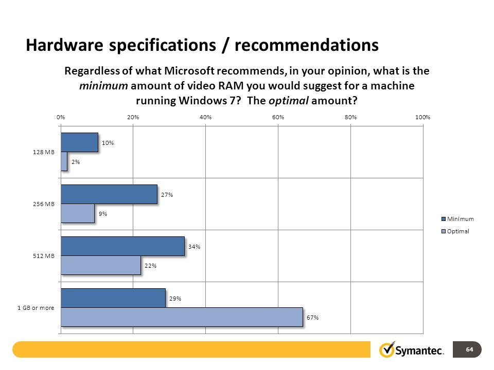 Hardware specifications / recommendations 64