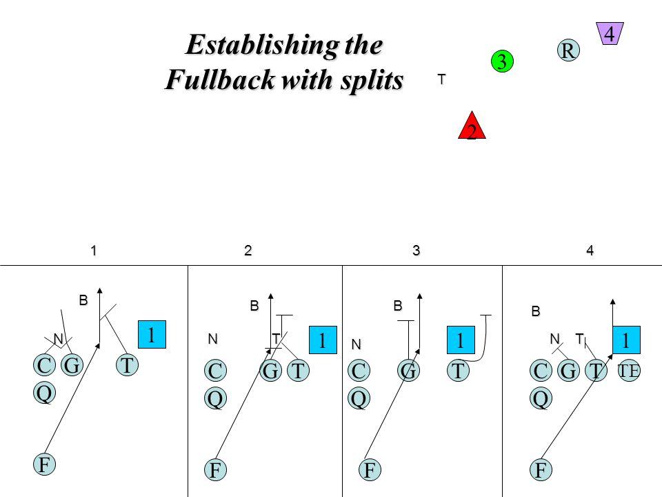 Establishing the Fullback with splits TGC Q F R TE 1 2 3 4 N B TGC Q F 1 N B T TGC Q F 1 N B T TGC Q F 1 N B T 1234