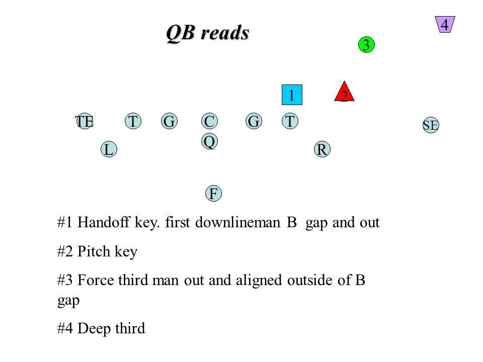 QB reads TGC Q G F TE RL T SE 1 2 3 4 #1 Handoff key.