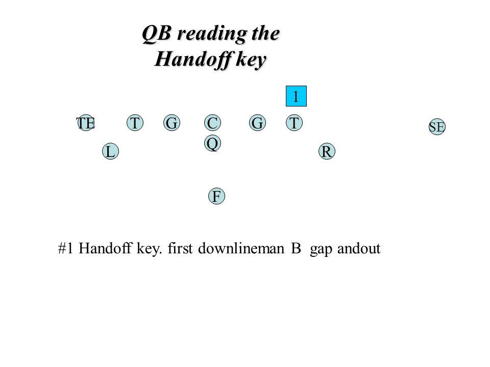 QB reading the Handoff key TGC Q G F TE RL T SE 1 #1 Handoff key. first downlineman B gap andout