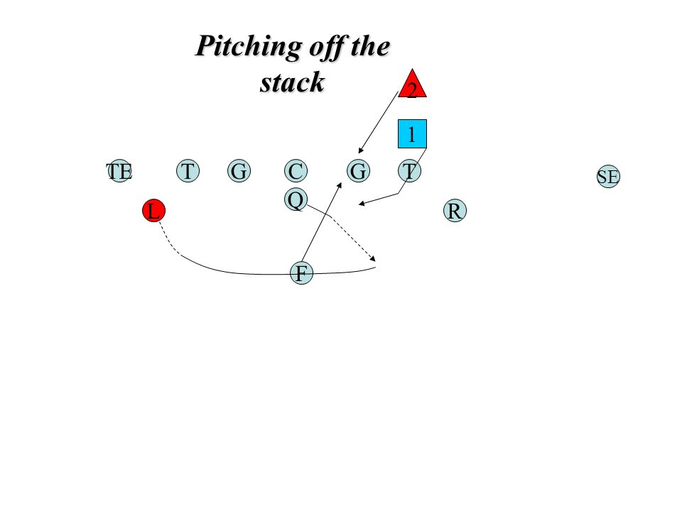 Pitching off the stack TGC Q G F TE RL T SE 1 2