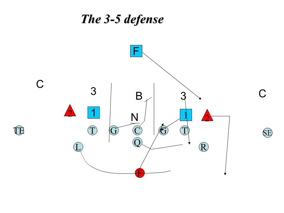 The 3-5 defense TGC Q G F TE RL T SE 1 2 2 1 N B F C 3 3 C