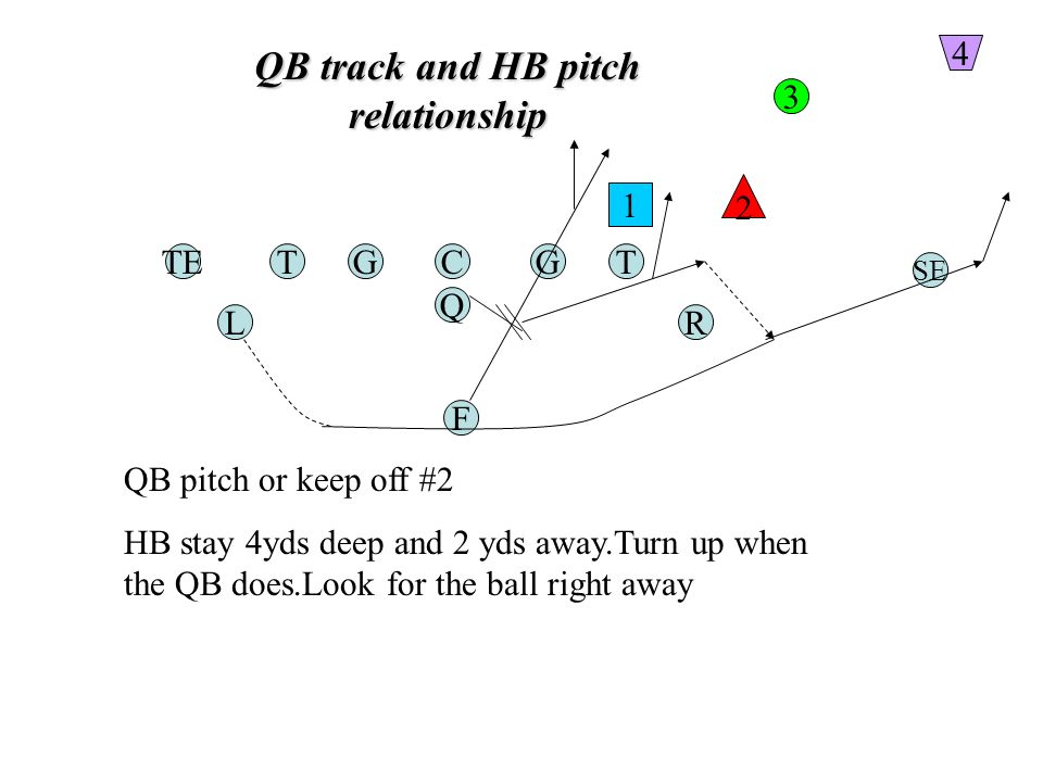 QB track and HB pitch relationship TGC Q G F TE RL T SE 1 2 3 4 QB pitch or keep off #2 HB stay 4yds deep and 2 yds away.Turn up when the QB does.Look for the ball right away