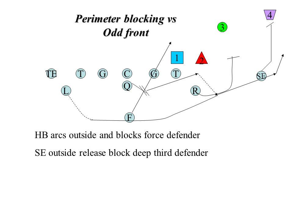 Perimeter blocking vs Odd front TGC Q G F TE RL T SE 1 2 3 4 HB arcs outside and blocks force defender SE outside release block deep third defender