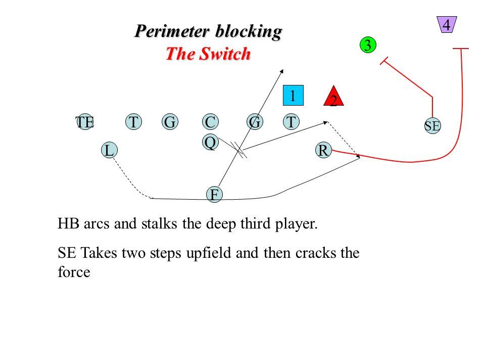 Perimeter blocking The Switch TGC Q G F TE RL T SE 1 2 3 4 HB arcs and stalks the deep third player.