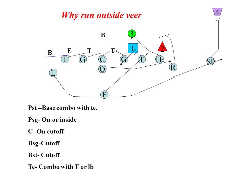 Why run outside veer TGC Q G F TE R L T SE 1 2 3 4 Pst –Base combo with te.