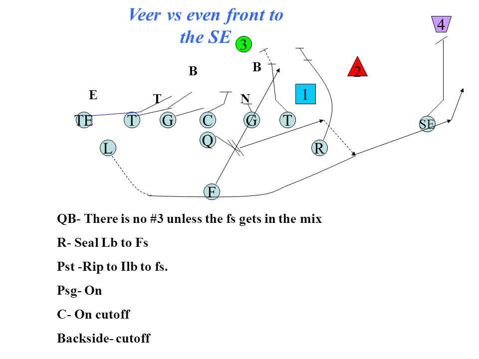 Veer vs even front to the SE TGC Q G F TE RL T SE 1 2 3 4 QB- There is no #3 unless the fs gets in the mix R- Seal Lb to Fs Pst -Rip to Ilb to fs.