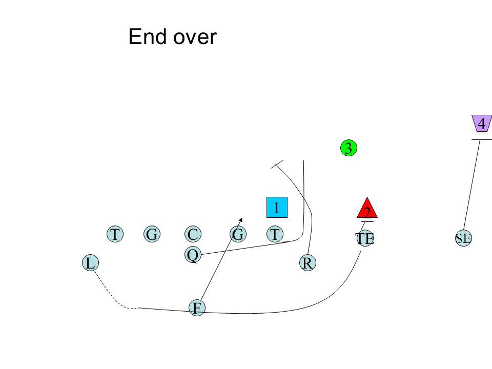 TGC Q G F TE RL T SE 1 2 3 4 End over