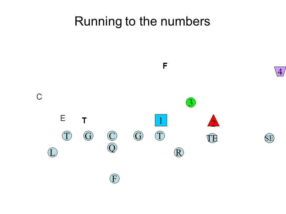 TGC Q G F TE RL T SE 1 2 3 4 Running to the numbers F T E C