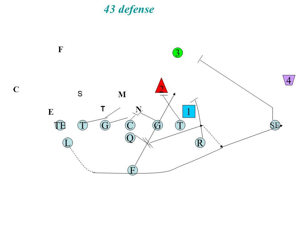43 defense TGC Q G F TE RL T SE 1 2 3 4 N C M F E T S