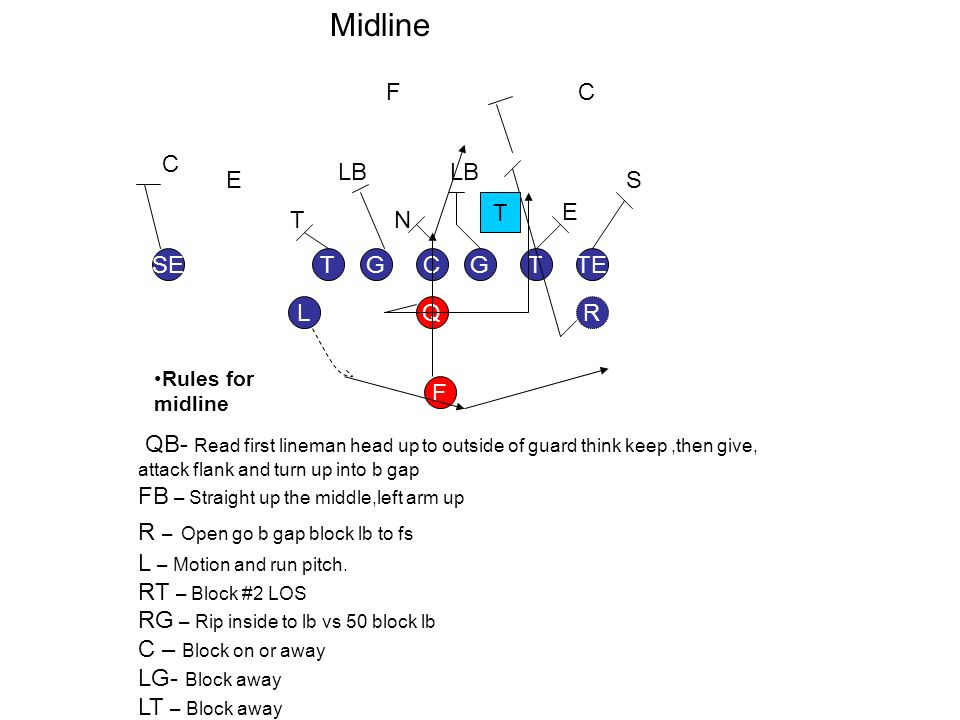 GGT L TESE F RQ TC TN E E LB F S C C QB- Read first lineman head up to outside of guard think keep,then give, attack flank and turn up into b gap FB – Straight up the middle,left arm up R – Open go b gap block lb to fs L – Motion and run pitch.