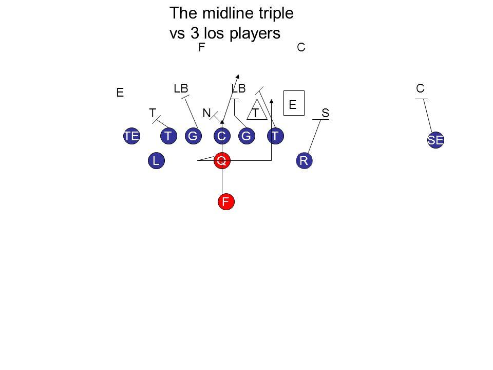 GGT L TE SE F RQ TC TTN E E LB F S C C The midline triple vs 3 los players