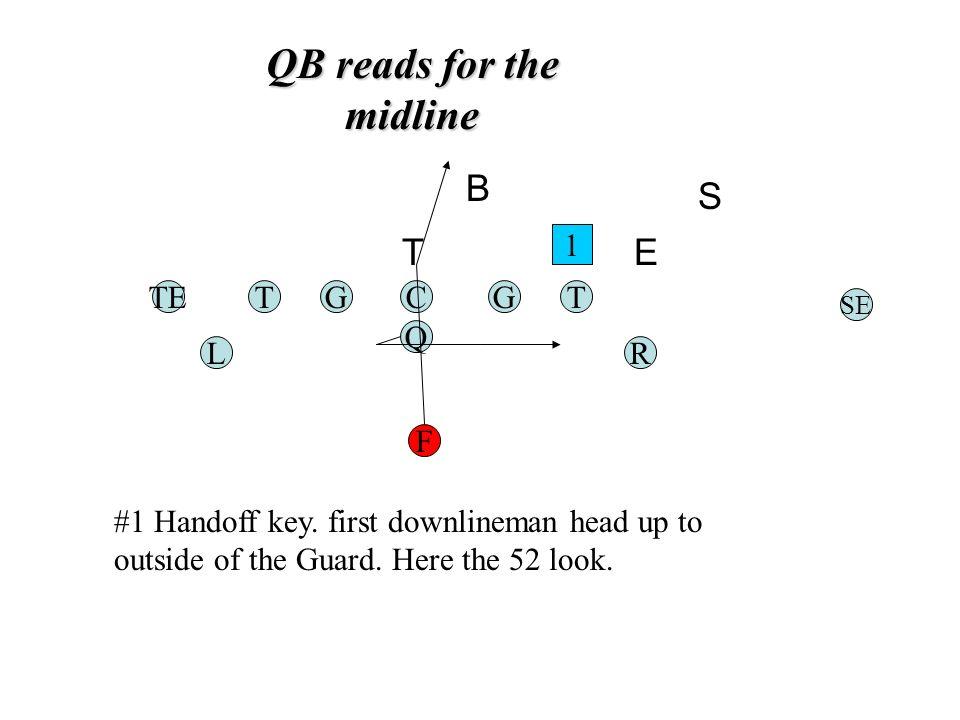 QB reads for the midline TGC Q G F TE RL T SE 1 #1 Handoff key.