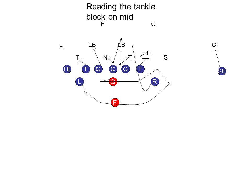 GGT L TE SE F RQ TC TTN E E LB F S C C Reading the tackle block on mid