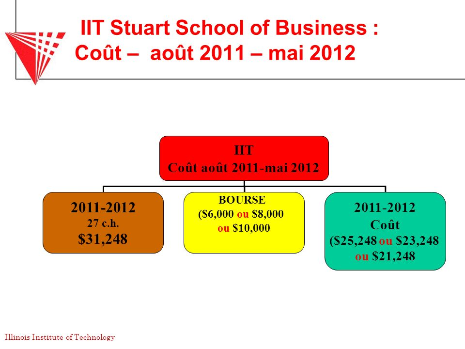 Illinois Institute of Technology IIT Stuart School of Business : Coût – août 2011 – mai 2012 IIT Coût août 2011-mai 2012 2011-2012 27 c.h. $31,248 BOU