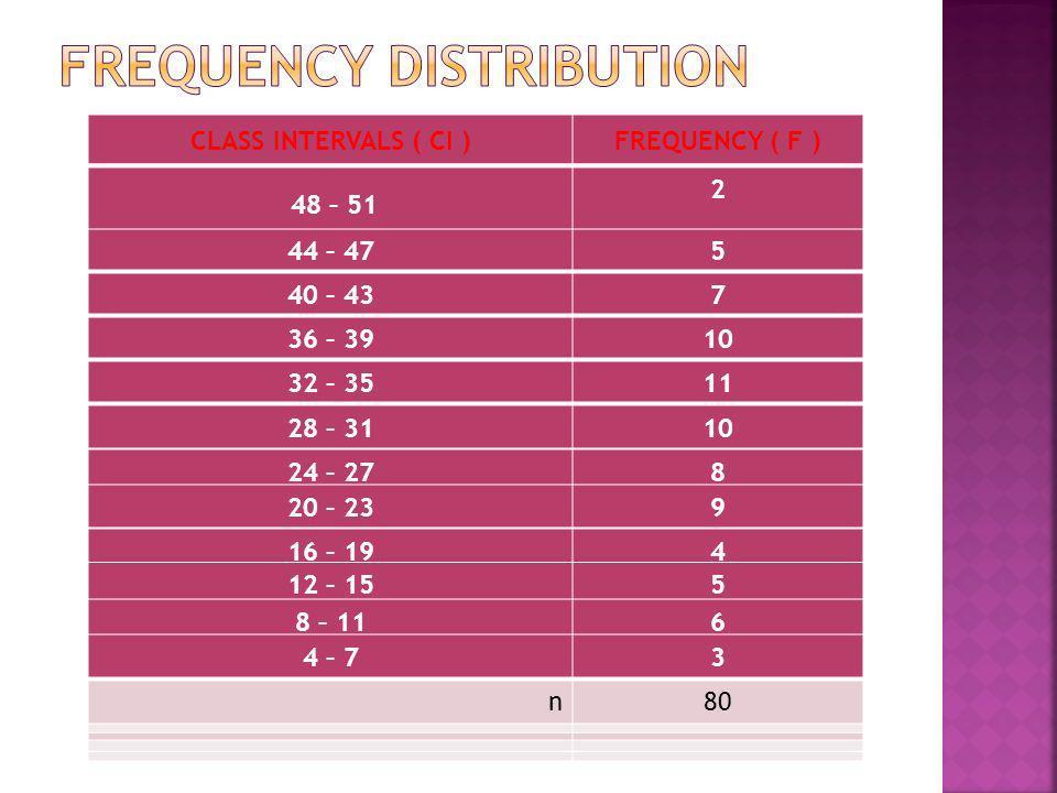 CLASS INTERVALS ( CI )FREQUENCY ( F ) n80 48 – 51 2 n80 44 – 475 40 – 437 80 36 – 3910 80 32 – 3511 n80 28 – 3110 80 24 – 278 80 20 – 239 80 16 – 194