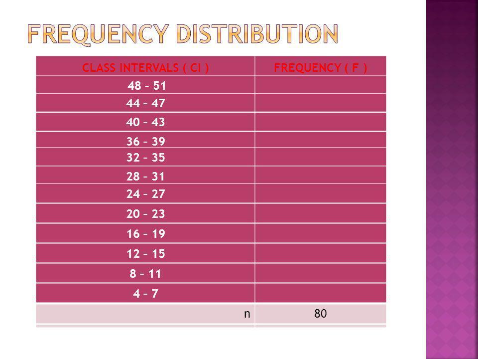 CLASS INTERVALS ( CI )FREQUENCY ( F ) n80 48 – 51 n80 44 – 47 80 40 – 43 80 36 – 39 80 32 – 35 n80 28 – 31 80 24 – 27 80 20 – 23 80 16 – 19 n80 12 – 1