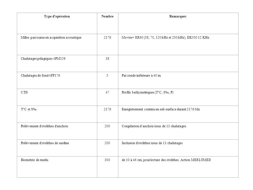 Type dopérationNombreRemarques Milles parcourus en acquisition acoustique2176Movies+ ER60 (38, 70, 120 kHz et 200 kHz), EK500 12 KHz Chalutages pélagi