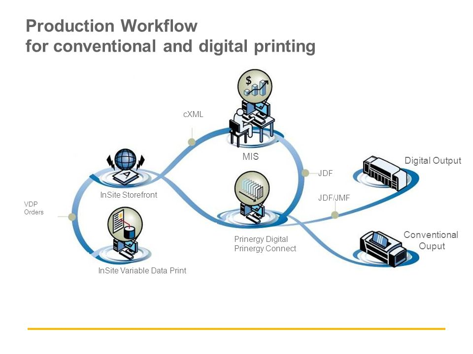 Production Workflow for conventional and digital printing InSite Storefront InSite Variable Data Print Prinergy Digital Prinergy Connect Conventional