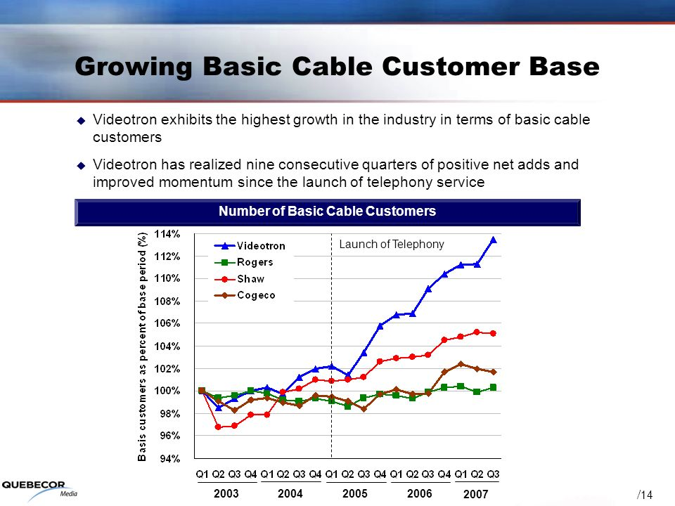 / Growing Basic Cable Customer Base Videotron exhibits the highest growth in the industry in terms of basic cable customers Videotron has realized nine consecutive quarters of positive net adds and improved momentum since the launch of telephony service Number of Basic Cable Customers Launch of Telephony