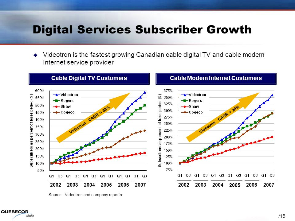 / 15 2002 20032004 2005 20062007 Videotron CAGR = 38% Videotron CAGR = 26% Cable Modem Internet CustomersCable Digital TV Customers Digital Services S