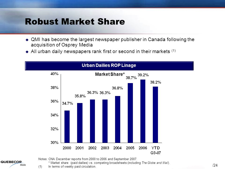 / 24 Robust Market Share Market Share* QMI has become the largest newspaper publisher in Canada following the acquisition of Osprey Media All urban daily newspapers rank first or second in their markets (1) Urban Dailies ROP Linage Notes: CNA December reports from 2000 to 2006 and September 2007.