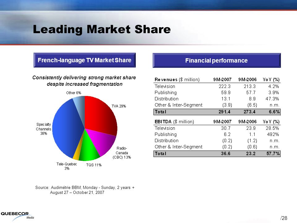 / 28 Leading Market Share French-language TV Market Share Financial performance Consistently delivering strong market share despite increased fragmentation Source:Audimétrie BBM; Monday - Sunday, 2 years + August 27 – October 21, 2007