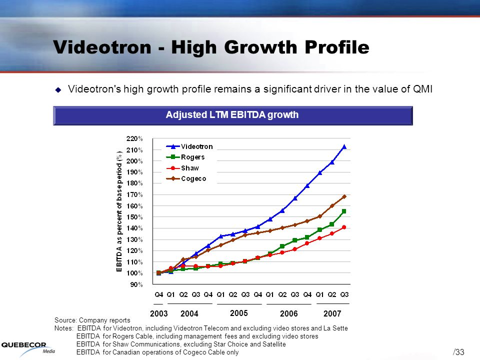 / 33 Videotron - High Growth Profile Adjusted LTM EBITDA growth Videotron's high growth profile remains a significant driver in the value of QMI Sourc
