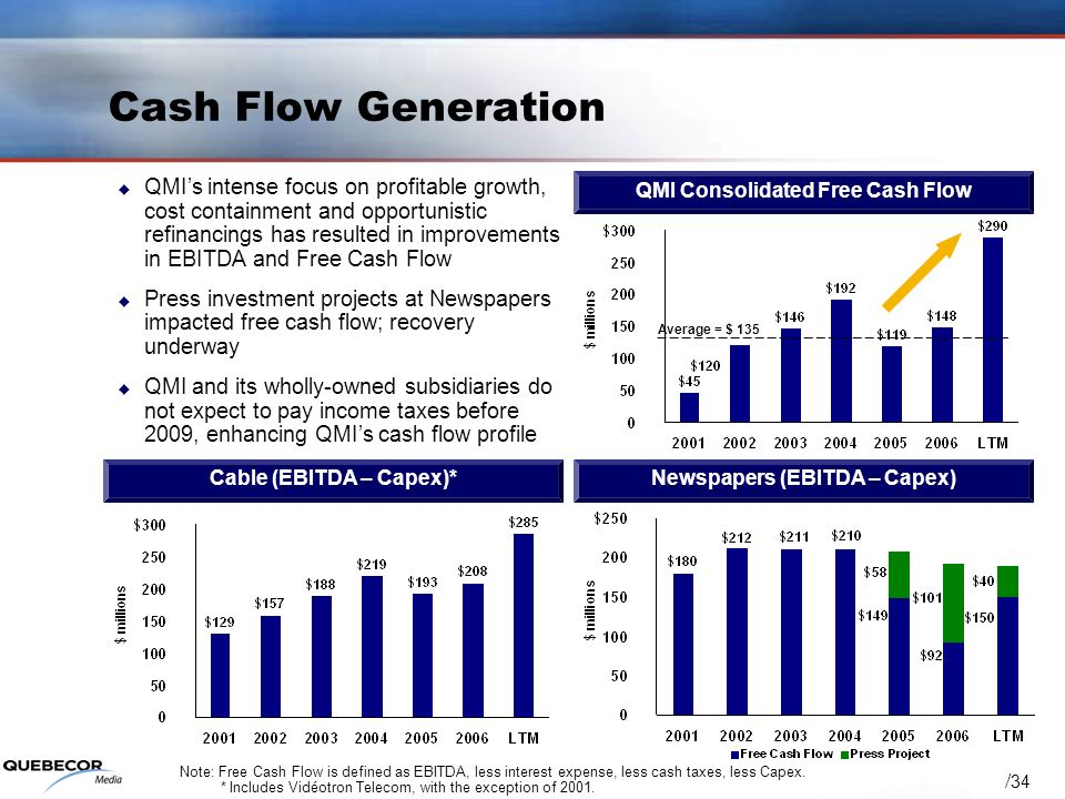 / 34 Cash Flow Generation QMIs intense focus on profitable growth, cost containment and opportunistic refinancings has resulted in improvements in EBITDA and Free Cash Flow Press investment projects at Newspapers impacted free cash flow; recovery underway QMI and its wholly-owned subsidiaries do not expect to pay income taxes before 2009, enhancing QMIs cash flow profile Note: Free Cash Flow is defined as EBITDA, less interest expense, less cash taxes, less Capex.