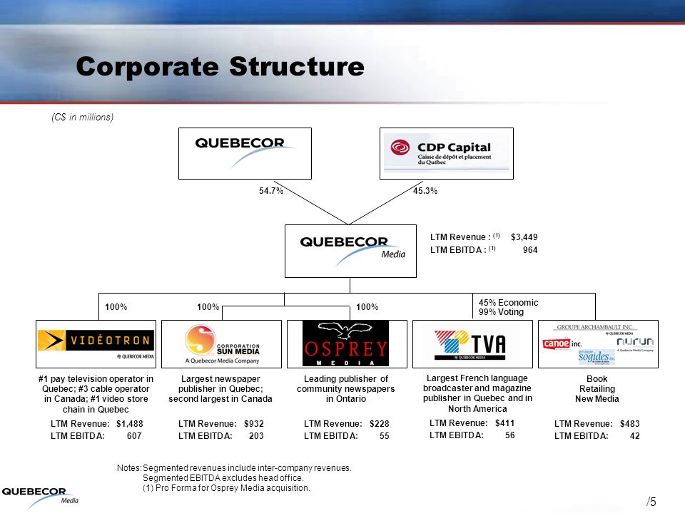 / 5 Corporate Structure Notes:Segmented revenues include inter-company revenues. Segmented EBITDA excludes head office. (1) Pro Forma for Osprey Media