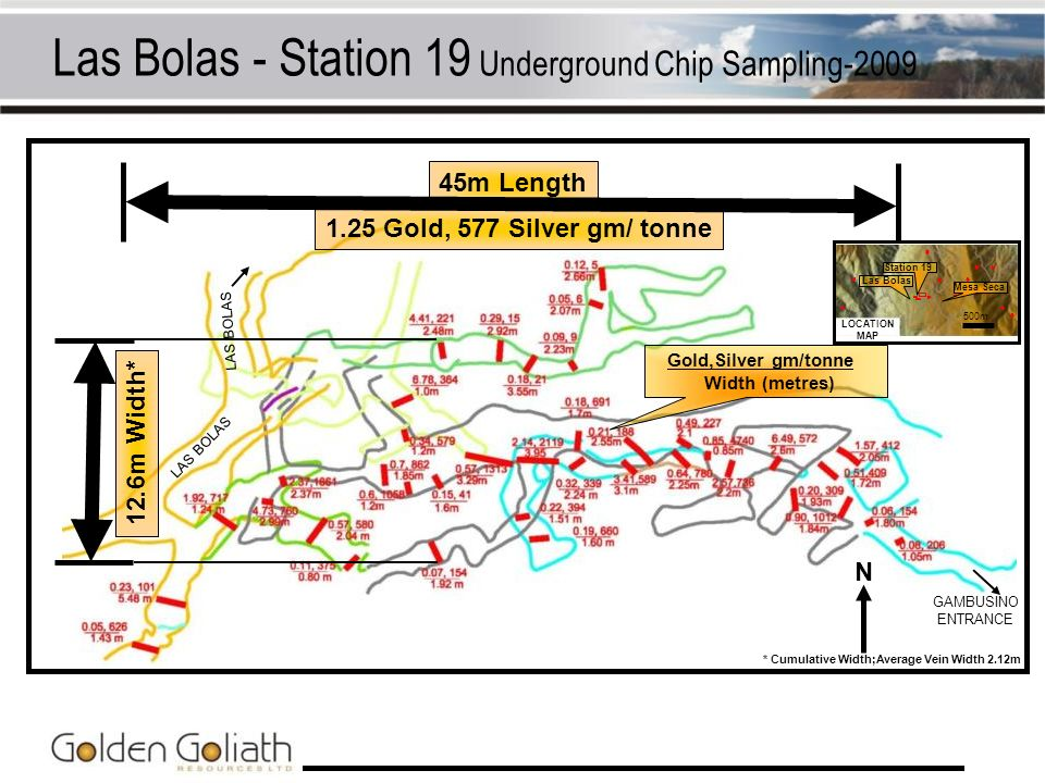 Gold,Silver gm/tonne Width (metres) 1.25 Gold, 577 Silver gm/ tonne 45m Length 12.6m Width* Las Bolas - Station 19 Underground Chip Sampling-2009 N *