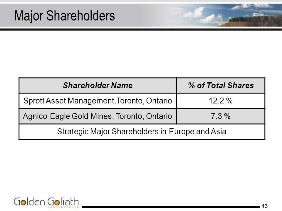 43 Major Shareholders Shareholder Name% of Total Shares Sprott Asset Management,Toronto, Ontario12.2 % Agnico-Eagle Gold Mines, Toronto, Ontario7.3 %