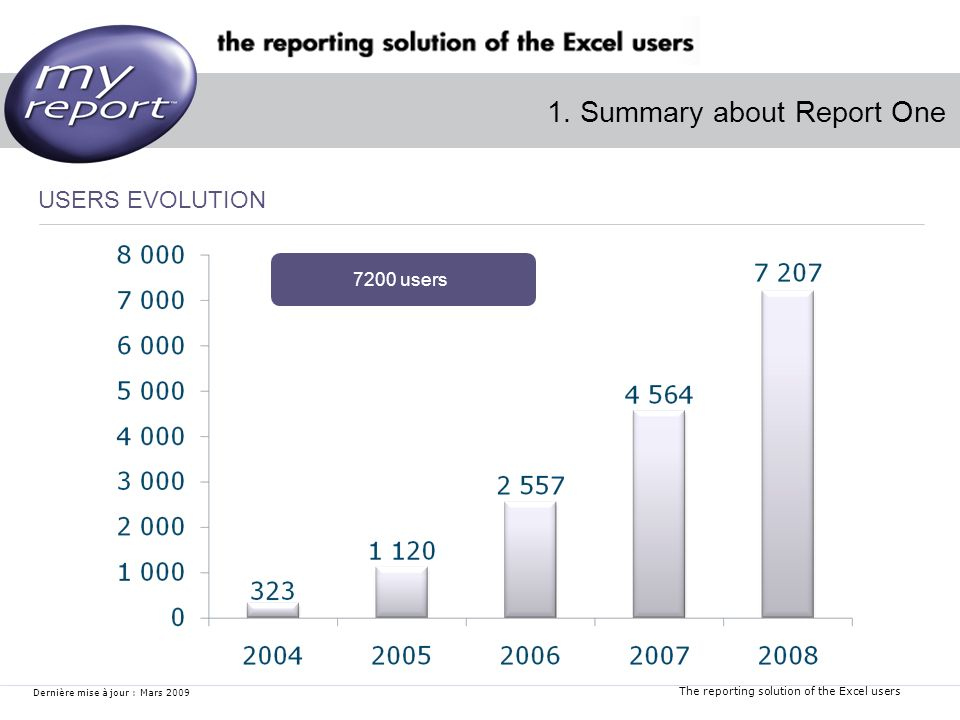 The reporting solution of the Excel users Dernière mise à jour : Mars 2009 2.