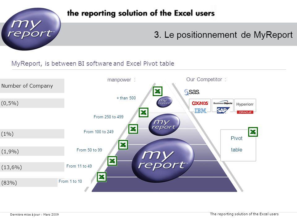The reporting solution of the Excel users Dernière mise à jour : Mars 2009 Number of Company (83%) (13,6%) (1,9%) (1%) (0,5%) 3. Le positionnement de