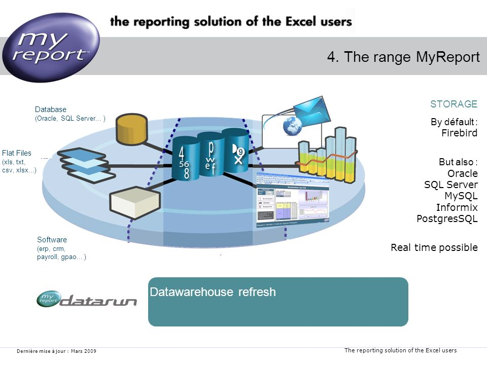 The reporting solution of the Excel users Dernière mise à jour : Mars 2009 4. The range MyReport Datawarehouse refresh STORAGE By défault : Firebird B