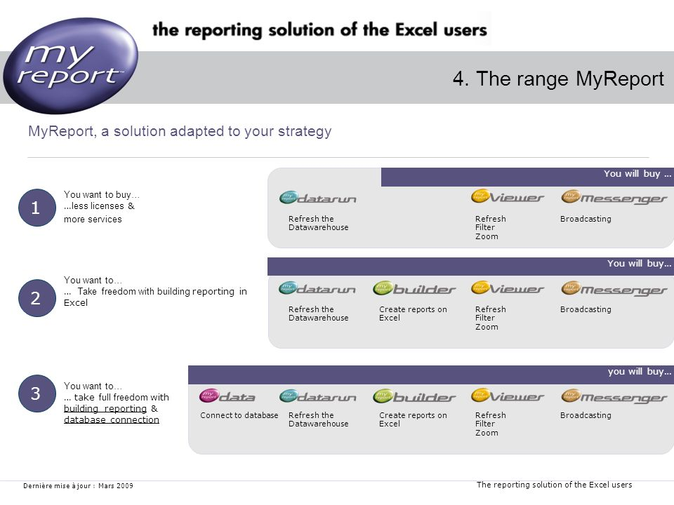 The reporting solution of the Excel users Dernière mise à jour : Mars 2009 4. The range MyReport MyReport, a solution adapted to your strategy Refresh
