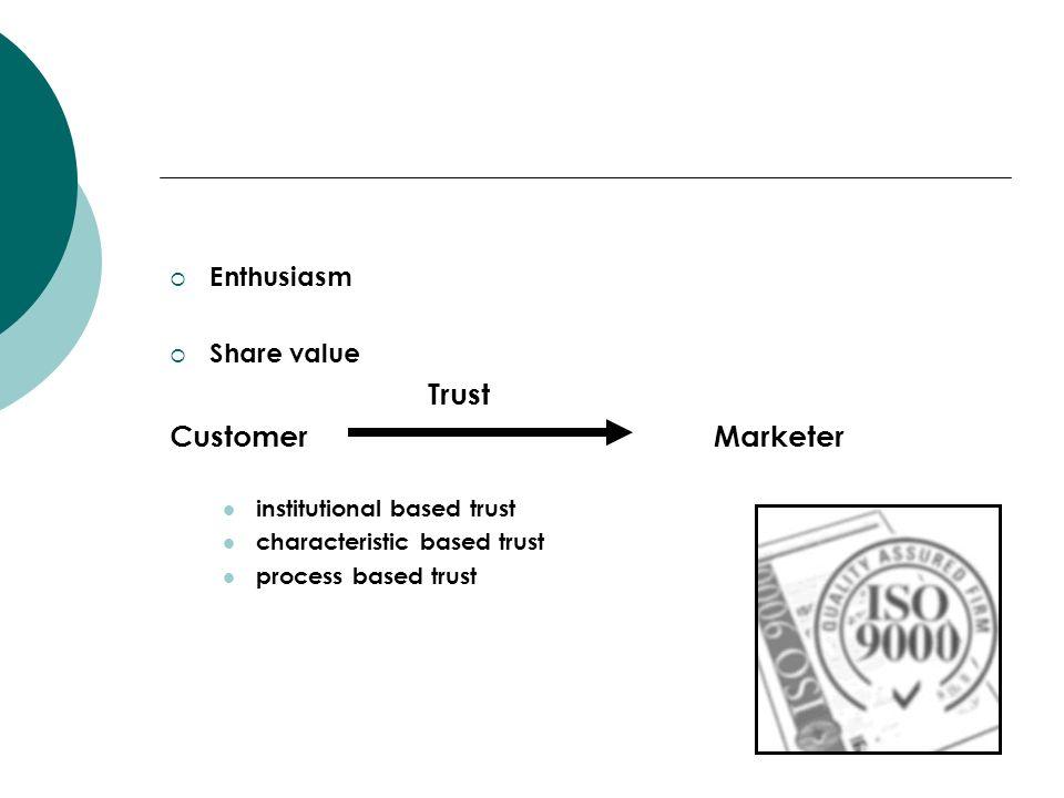 Enthusiasm Share value Trust Customer Marketer institutional based trust characteristic based trust process based trust