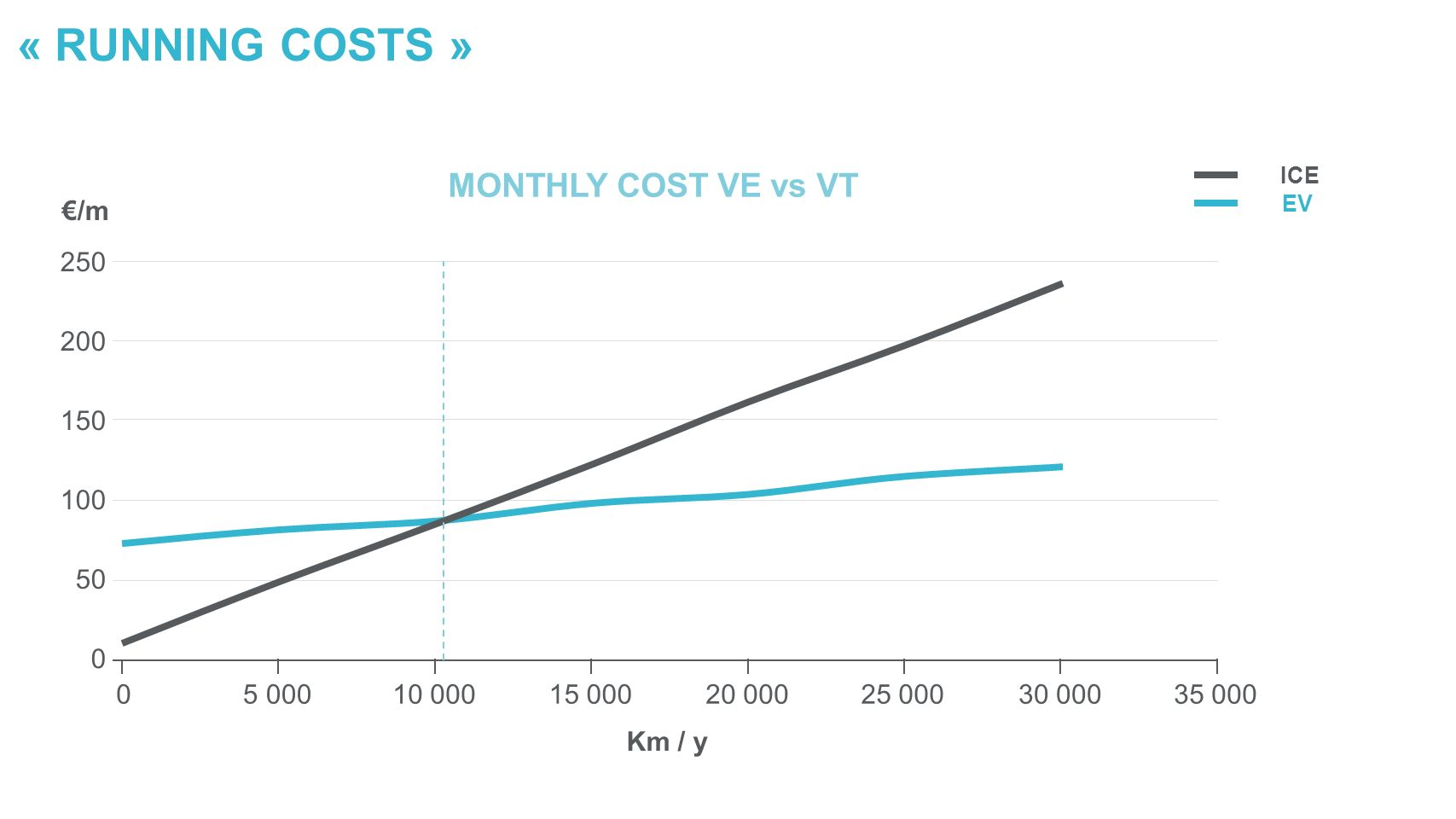 « RUNNING COSTS » /m 250 200 150 100 50 0 05 00010 00015 00020 00025 00030 00035 000 Km / y MONTHLY COST VE vs VT ICE EV