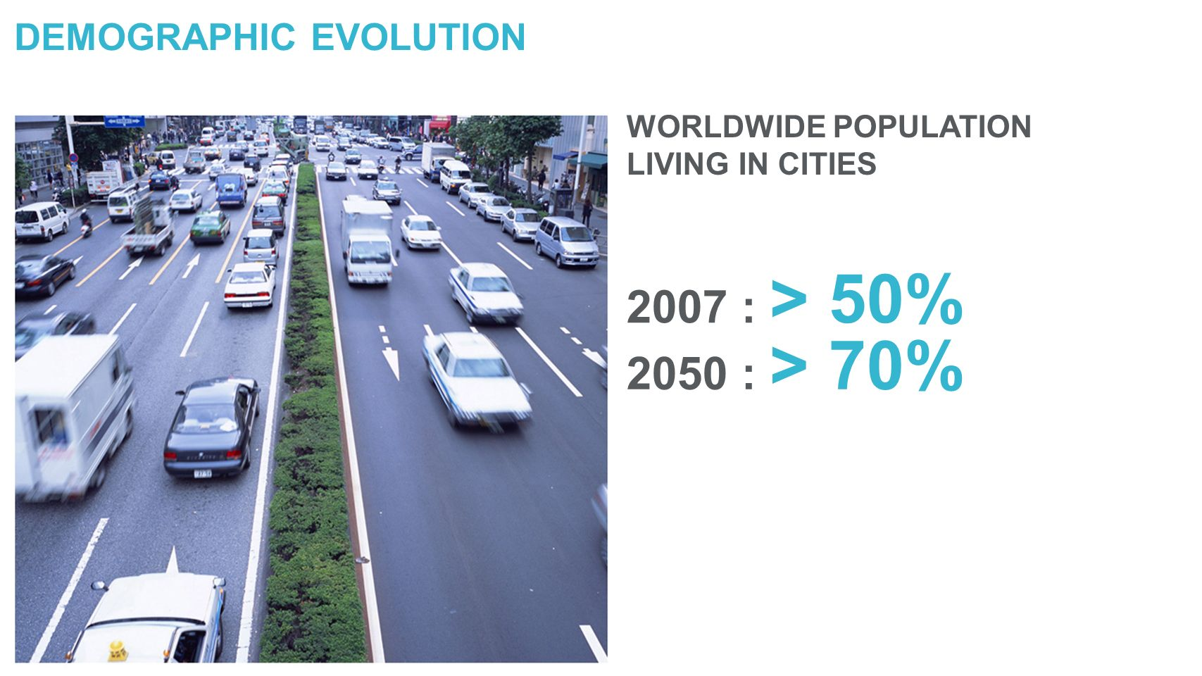 DEMOGRAPHIC EVOLUTION WORLDWIDE POPULATION LIVING IN CITIES 2007 : > 50% 2050 : > 70%