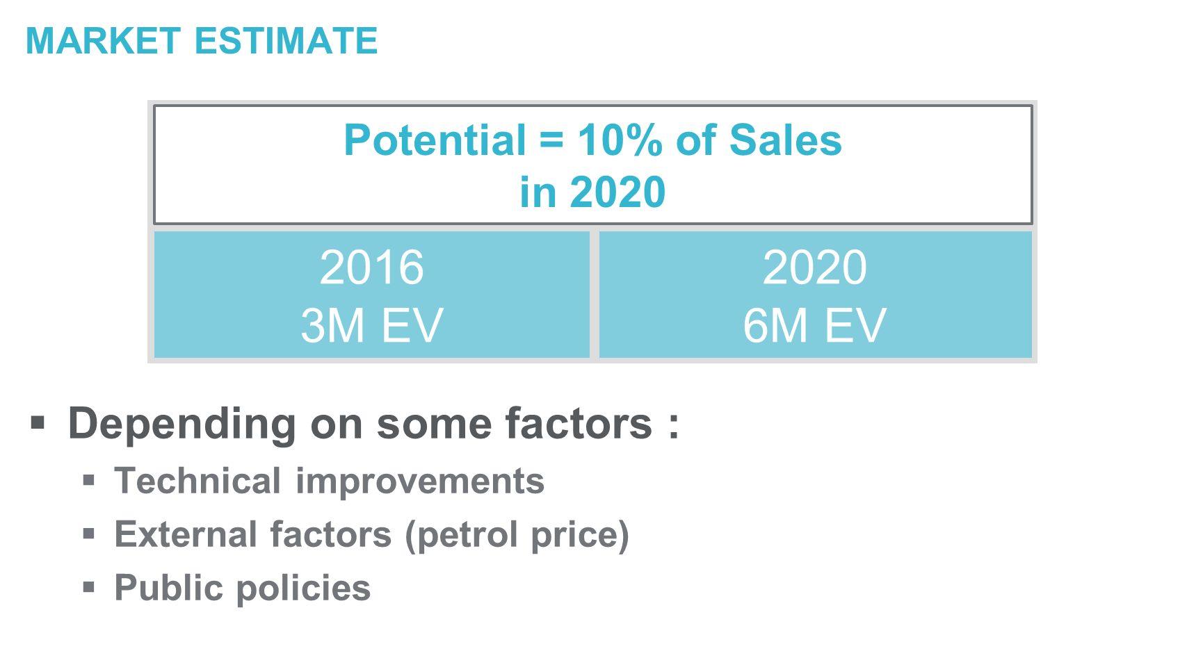MARKET ESTIMATE Depending on some factors : Technical improvements External factors (petrol price) Public policies 2016 3M EV 2020 6M EV Potential = 10% of Sales in 2020